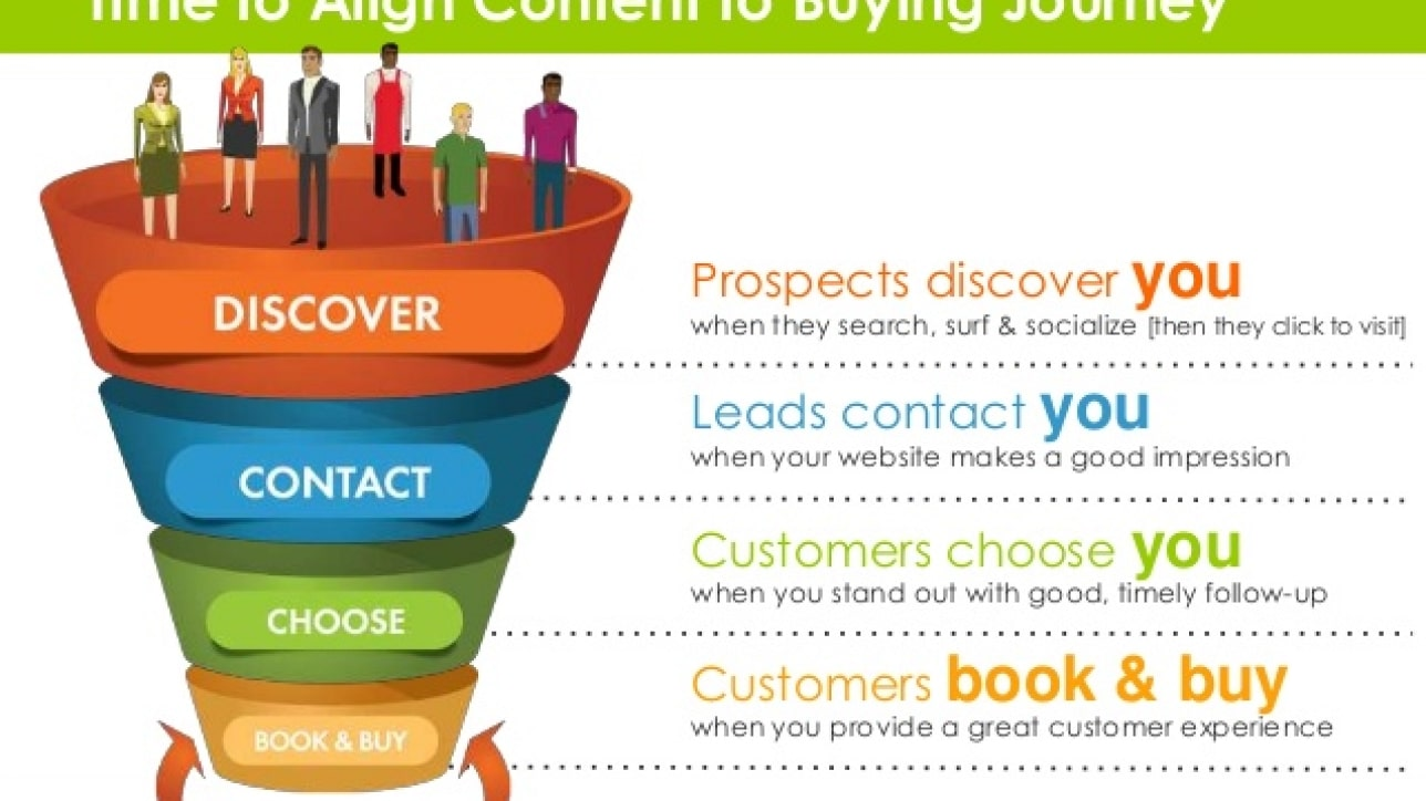 Aligning Content With Buying Cycle Stages: A Quick How-To Guide
