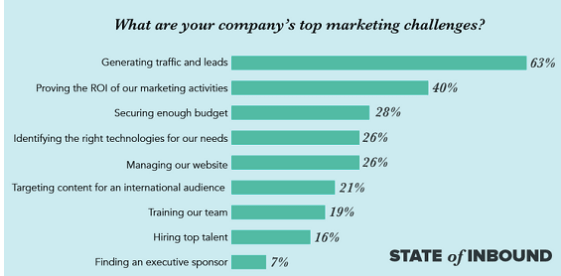 Top marketing challenges from state of inbound