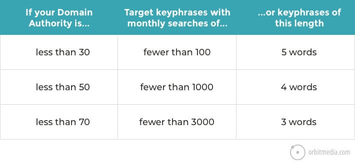 How to research keyphrases
